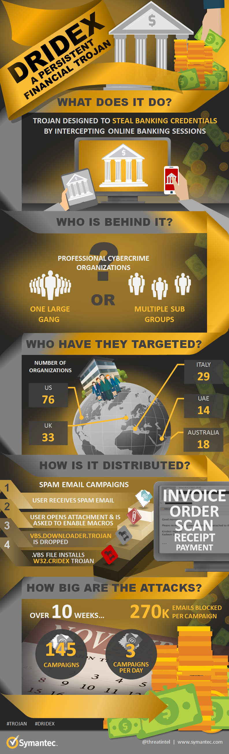 Symantec have come up with this graphic to detail the true scale of this issue! See the original image on Symantec's website:http://images.mktgassets.symantec.com/Web/Symantec/%7B7924abaa-d3c7-4ead-b920-0044f56e1757%7D_Dridex-all-in-one-infographic.png